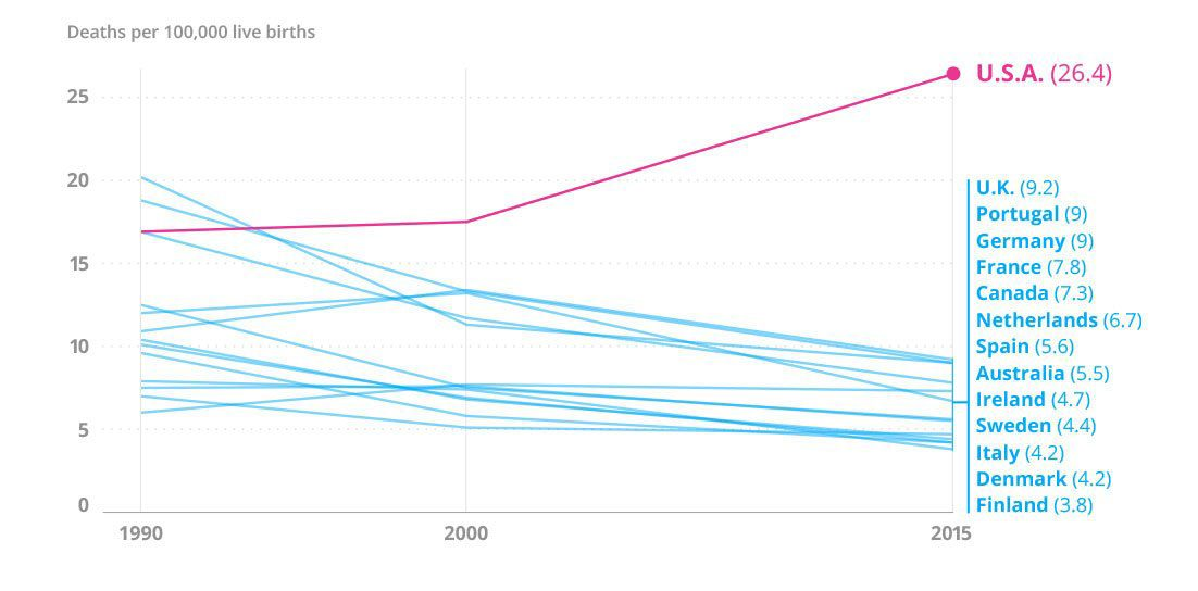 Graph of maternal mortality comparing U.S. to other developed countries.